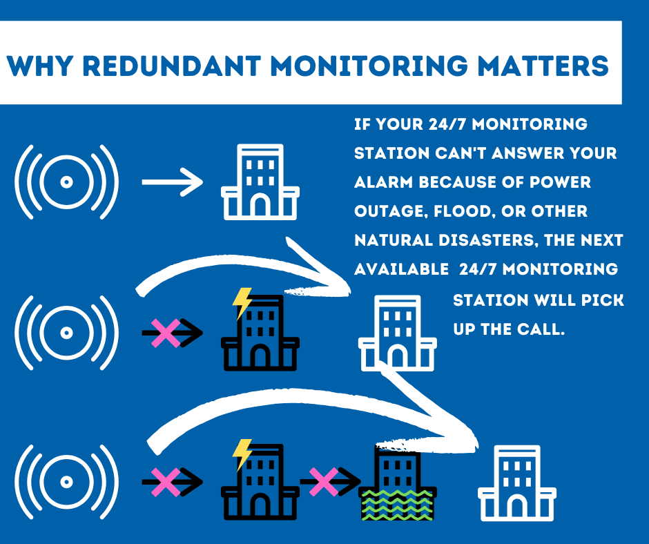 Security System Monitoring Dayton